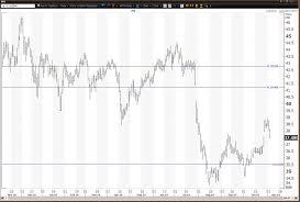 Dow Jones 52 Week Chart Pfizer Beats Earnings As Weekly Chart Stays Positive