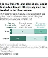 Female Male Police Officers Experiences On The Job Differ