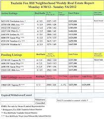 Weekly Marketing Report Template Weekly Marketing Report Templates Excel Formats Plan Template