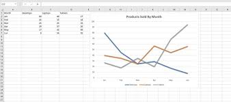 how to create graphs in excel how to make and format a line graph in excel
