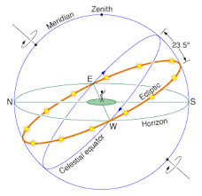 Understanding Astronomy The Sun And The Seasons