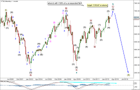 Ftse Elliott Wave Technical Analysis 15th August 2013