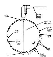 Fig 2 engine speed sensor courtesy of chrysler motors