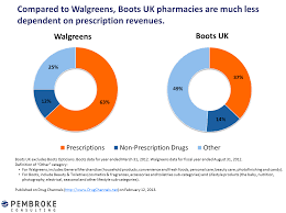 drug channels my to boots uk an international pharmacy  when you enter a boots store this disparity is immediately apparent in many boots locations the entire first floor resembles the beauty section of a