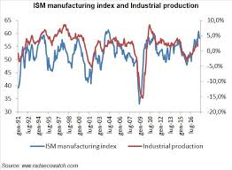 Ism Purchasing Managers Index Chart The Ism Manufacturing Index Message On The Economy And On