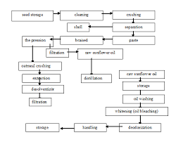 Flow Chart For Olive Oil Production Download Scientific