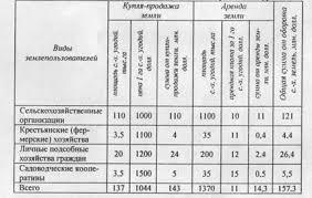 сделки с земельными участками рб реферат Портал правовой информации  сделки с земельными участками рб реферат фото 10