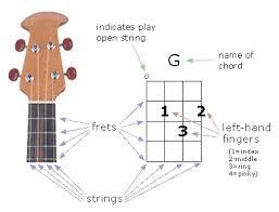 How To Read Ukulele Chord Diagrams Theuke Com Ukulele