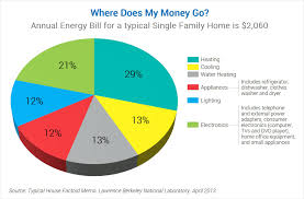 Home Appliance Energy Consumption Chart Where Does My Money Go Products Energy Star