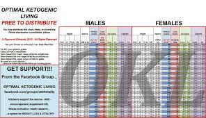 Optimal Ketosis Chart I Need More Natural Protein Page 6 Myfitnesspal Com