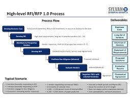 Rfp Process Flow Chart