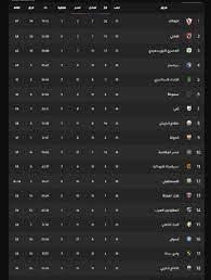 ترتيب الدوري المصري بعد فوز الزمالك على الاتحاد السكندري