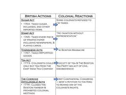 British Actions And Colonial Reactions Chart Taxation Without Representation Ppt Download