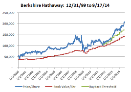 Brk A Stock Quote Amazing Brk A Stock Quote Stunning Buffett's Berkshire Hits 48