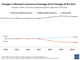 These Charts Show Whats At Stake For Women If The Aca Is