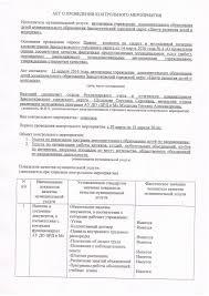 Акт о проведении контрольного мероприятия АУ ДО Центр развития  Акт о проведении контрольного мероприятия