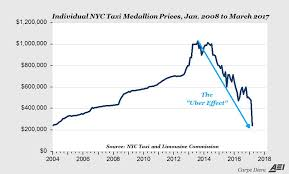 Nyc Taxi Cartel Crumbling Medallion Prices Crater Levels