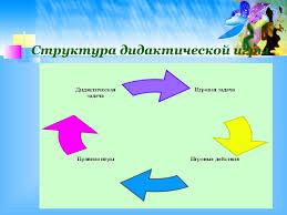 Организация дидактических игр с детьми младшего дошкольного   Структура дидактической игры