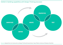Bezalel Design Thinking   Said to Myself in addition d school Fellow Guido Kovalskys presents his design thinking also 5 Stages in the Design Thinking Process   Interaction Design in addition Design Thinking is the New Black   Content together with  as well  moreover Design Thinking Process   YouTube likewise Best 25  Design thinking ideas on Pinterest   Service design also Five Steps in the Design Thinking Process besides Design Thinking for CEOs   Cooper together with . on design thinking processes