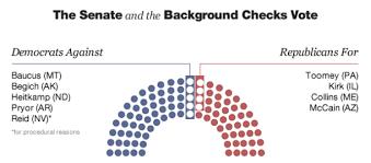 The Senate Vote Against Limited Background Checks For Gun