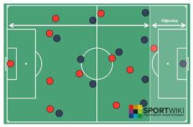 Футбол описание история возникновения правила офсайд в футболе