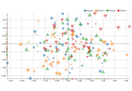 Jquery Scatter Chart Examples Nvd3