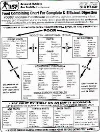 Food Combining Chart For Complete And Efficient Digestion Nsp Food Combining Chart Food Combining Chart Food