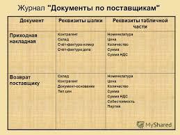 Презентация на тему Разработка специализированной конфигурации  8 Журнал Документы