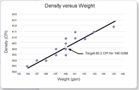 Fabric Density Chart Automation Partners Cpi Vs Weight