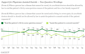 Seven In 10 Americans Back Euthanasia