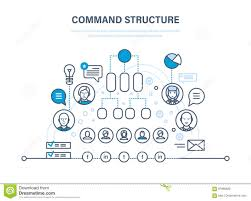 Command Structure Corporate Business Hierarchy