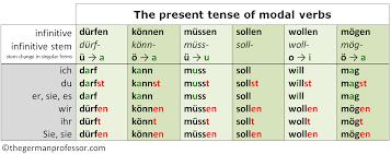 form of be verbs german modal verbs past present future the german professor