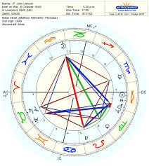 Decoding The Most Elevated Planet In The Horoscope Astrodienst