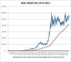 Walmart Stock Price Chart Wal Mart Free Cash Flow Analysis Walmart Inc Nyse Wmt
