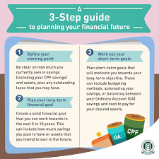 What Are Your Short Term Goals A 3 Step Guide To Planning For Your Financial Future