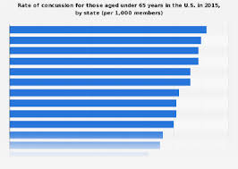 Concussion Grade Chart Concussion Rate United States By State 2015 Statista