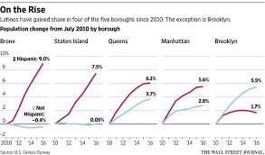 Nycs Hispanic Population Is Growing Wsj