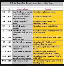 Canadian Conversion Chart