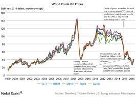Why Did Crude Oil Prices Diverge Before Opecs Meeting