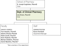 Pharmacy Charts 2018 Org Chart Department Of Clinical Pharmacy Ucsf