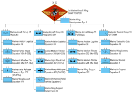 Usmc Chain Of Command Chart 1st Marine Aircraft Wing Wikipedia