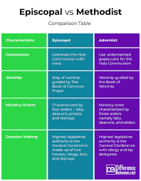Lutheran And Catholic Differences Chart Difference Between Episcopal And Methodist Difference Between