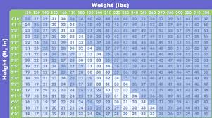 Bariatric Bmi Chart Trimfast At The Lutheran Hospital