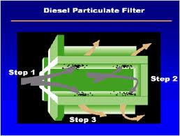 low sulfur deisel ultra low sulphur diesel fuel explained ultra low sulphur diesel