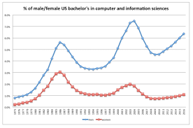 Utd Computer Science Degree Plan Flow Chart Lecturers Explanation For Gender Gap In Computer Science Is