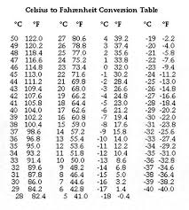 Conversion Chart F To Celsius Image Result For Fahrenheit Celsius Comparison Chart