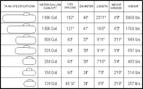 Home Heating Oil Tank Capacity Chart Gallon Fuel Tank Chart Prosvsgijoes Org