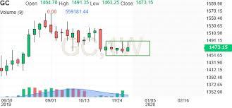 Gold Futures Forum Investing Com