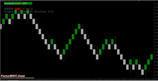 How To Install Creating And Setting Forex Renko Chart