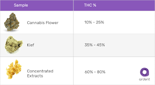 Cannabis Dosage Guide How To Accurately Measure Thc Levels